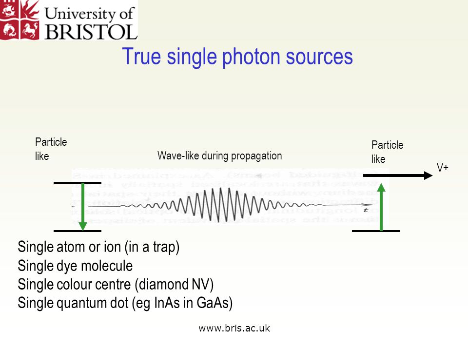 www.bris.ac.uk True single photon sources V+ Particle like Wave-like during propagation Particle like Single atom or ion (in a trap) Single dye molecule Single colour centre (diamond NV) Single quantum dot (eg InAs in GaAs)