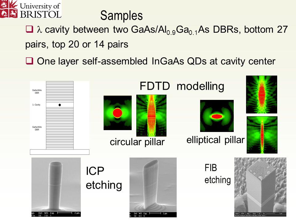 ICP etching FDTD modelling circular pillar elliptical pillar  cavity between two GaAs/Al 0.9 Ga 0.1 As DBRs, bottom 27 pairs, top 20 or 14 pairs  One layer self-assembled InGaAs QDs at cavity center Samples FIB etching