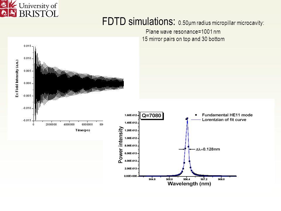 FDTD simulations: 0.50μm radius micropillar microcavity: Plane wave resonance=1001 nm 15 mirror pairs on top and 30 bottom