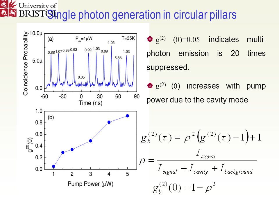 Single photon generation in circular pillars  g (2) (0)=0.05 indicates multi- photon emission is 20 times suppressed.