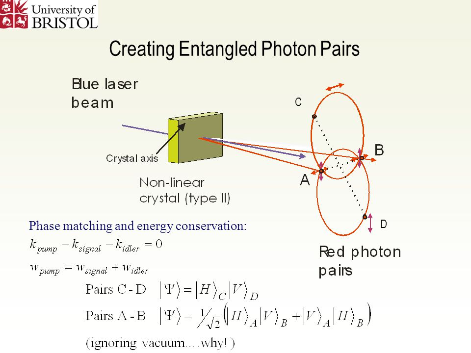 Creating Entangled Photon Pairs Phase matching and energy conservation: C D