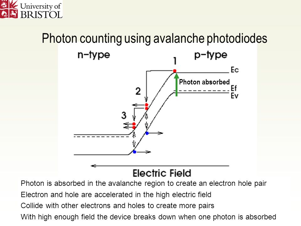 Photon is absorbed in the avalanche region to create an electron hole pair Electron and hole are accelerated in the high electric field Collide with other electrons and holes to create more pairs With high enough field the device breaks down when one photon is absorbed Photon counting using avalanche photodiodes Photon absorbed