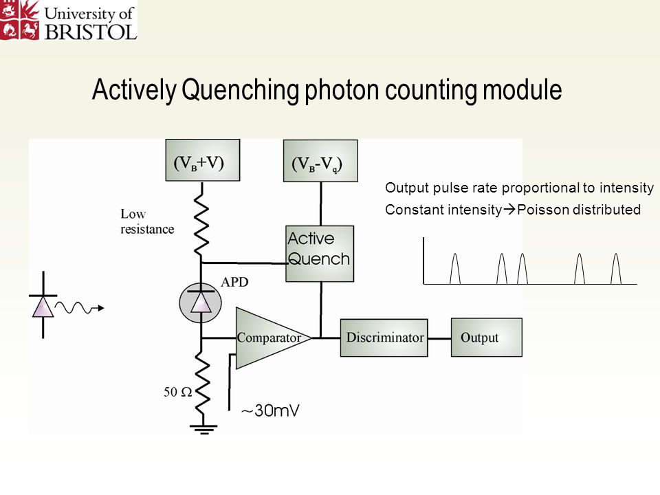 Actively Quenching photon counting module Output pulse rate proportional to intensity Constant intensity  Poisson distributed