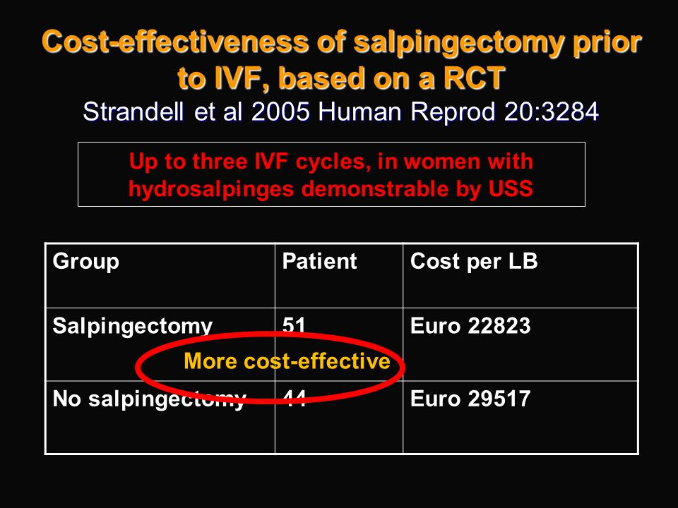 Cost-effectiveness of salpingectomy prior to IVF, based on a RCT Strandell et al 2005 Human Reprod 20:3284 GroupPatient Cost per LB Salpingectomy51 Eu
