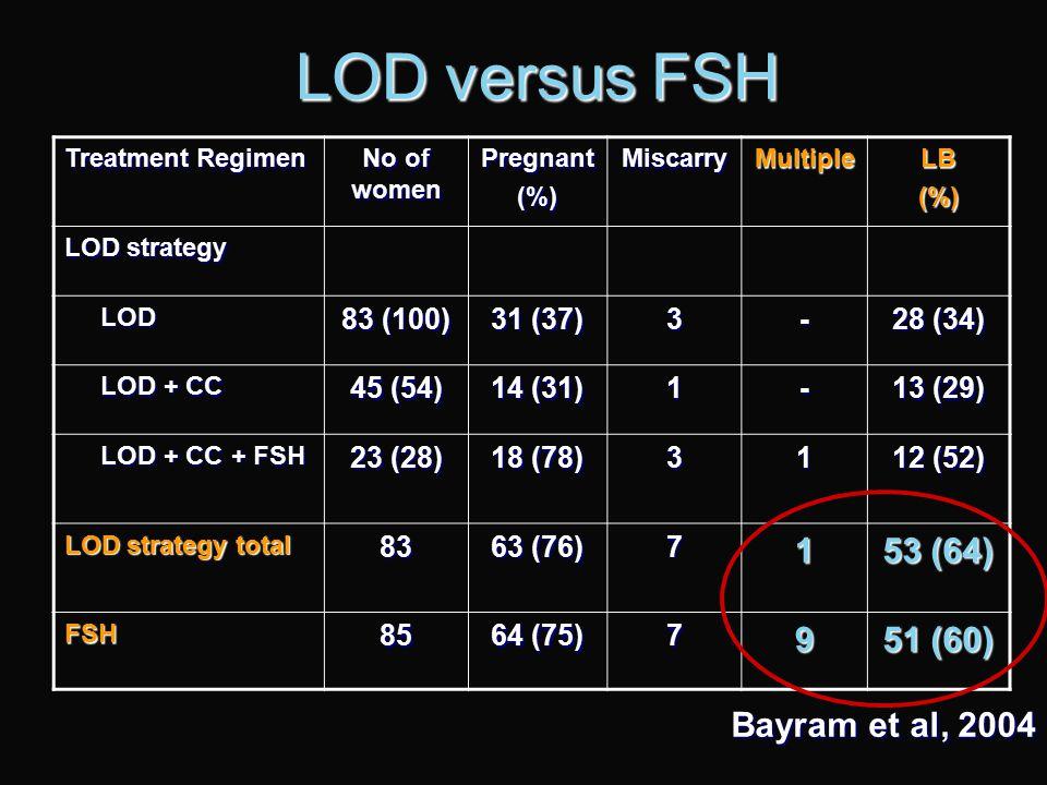 LOD vs GONADOTROPHIN COCHRANE DATABASE 3 RCTS Vegetti et al 1998 Farquhar et al 2002 Bayram et al 2004 CCR 6-12 month after LOD is similar to 3- 6 cyc