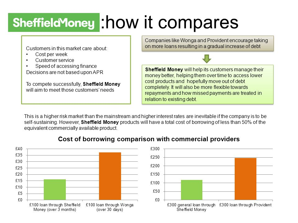 :how it compares Customers in this market care about: Cost per week Customer service Speed of accessing finance Decisions are not based upon APR To compete successfully, Sheffield Money will aim to meet those customers' needs Companies like Wonga and Provident encourage taking on more loans resulting in a gradual increase of debt Sheffield Money will help its customers manage their money better, helping them over time to access lower cost products and hopefully move out of debt completely.