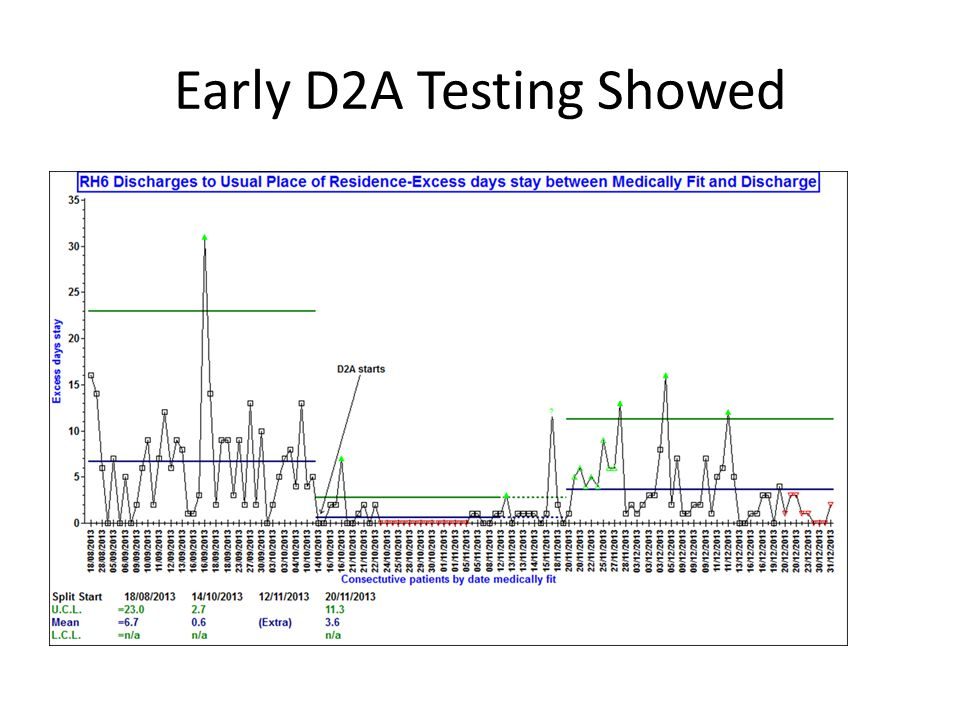 Early D2A Testing Showed