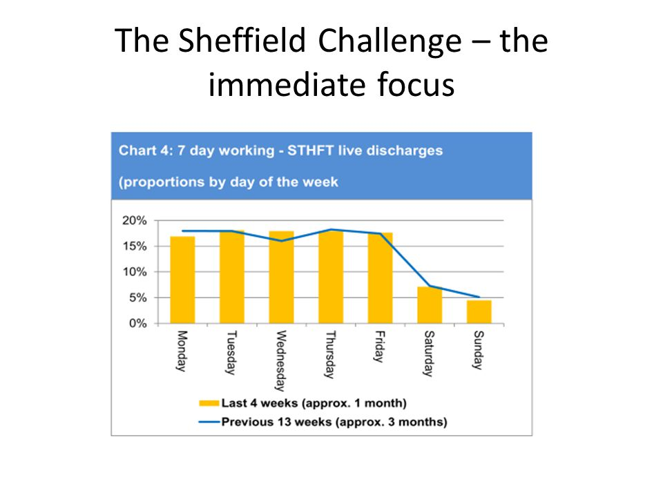 The Sheffield Challenge – the immediate focus