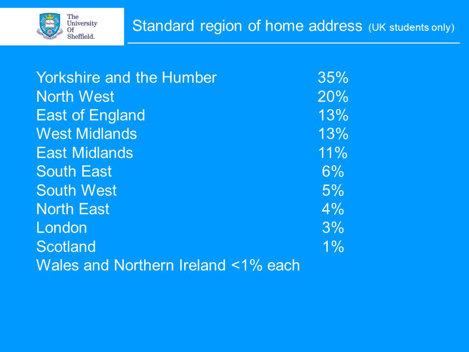 Standard region of home address (UK students only) Yorkshire and the Humber35% North West20% East of England13% West Midlands13% East Midlands11% South East 6% South West 5% North East 4% London 3% Scotland 1% Wales and Northern Ireland <1% each