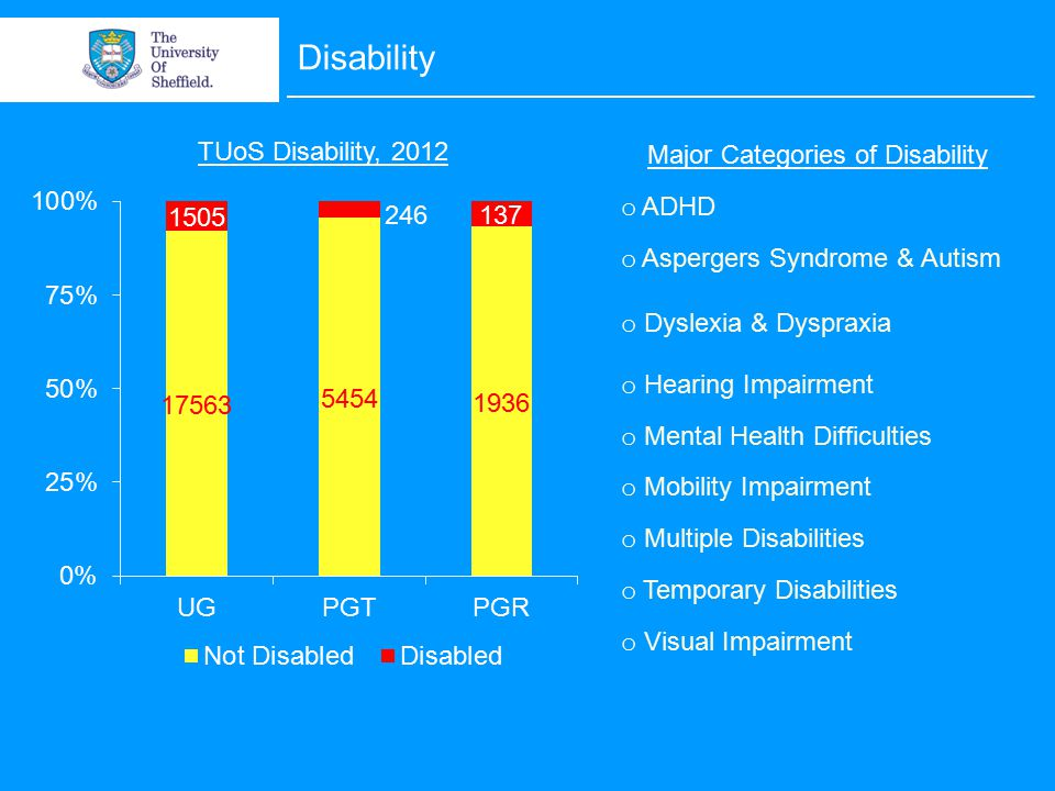Disability TUoS Disability, 2012 Major Categories of Disability o ADHD o Aspergers Syndrome & Autism o Dyslexia & Dyspraxia o Hearing Impairment o Mental Health Difficulties o Mobility Impairment o Multiple Disabilities o Temporary Disabilities o Visual Impairment