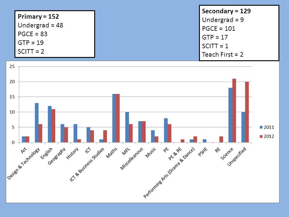 Primary = 152 Undergrad = 48 PGCE = 83 GTP = 19 SCITT = 2 Secondary = 129 Undergrad = 9 PGCE = 101 GTP = 17 SCITT = 1 Teach First = 2