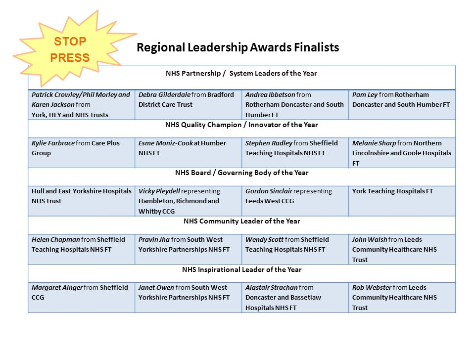 Regional Leadership Awards Finalists NHS Partnership / System Leaders of the Year Patrick Crowley/Phil Morley and Karen Jackson from York, HEY and NHS Trusts Debra Gilderdale from Bradford District Care Trust Andrea Ibbetson from Rotherham Doncaster and South Humber FT Pam Ley from Rotherham Doncaster and South Humber FT NHS Quality Champion / Innovator of the Year Kylie Farbrace from Care Plus Group Esme Moniz-Cook at Humber NHS FT Stephen Radley from Sheffield Teaching Hospitals NHS FT Melanie Sharp from Northern Lincolnshire and Goole Hospitals FT NHS Board / Governing Body of the Year Hull and East Yorkshire Hospitals NHS Trust Vicky Pleydell representing Hambleton, Richmond and Whitby CCG Gordon Sinclair representing Leeds West CCG York Teaching Hospitals FT NHS Community Leader of the Year Helen Chapman from Sheffield Teaching Hospitals NHS FT Pravin Jha from South West Yorkshire Partnerships NHS FT Wendy Scott from Sheffield Teaching Hospitals NHS FT John Walsh from Leeds Community Healthcare NHS Trust NHS Inspirational Leader of the Year Margaret Ainger from Sheffield CCG Janet Owen from South West Yorkshire Partnerships NHS FT Alastair Strachan from Doncaster and Bassetlaw Hospitals NHS FT Rob Webster from Leeds Community Healthcare NHS Trust STOP PRESS