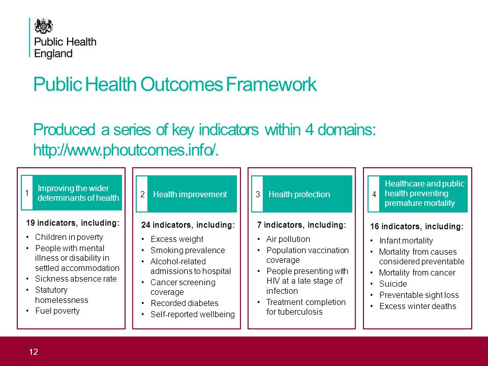 27 th February 2014. HIA Workshop: Sheffield Public Health Outcomes Framework Produced a series of key indicators within 4 domains: http://www.phoutco