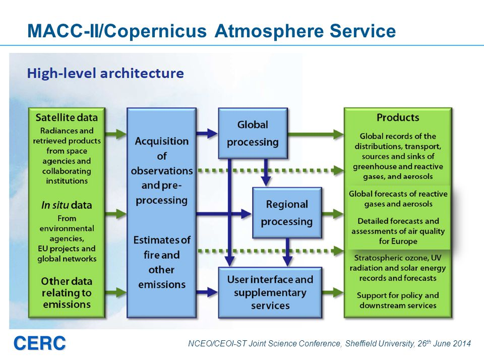 NCEO/CEOI-ST Joint Science Conference, Sheffield University, 26 th June 2014 MACC-II/Copernicus Atmosphere Service