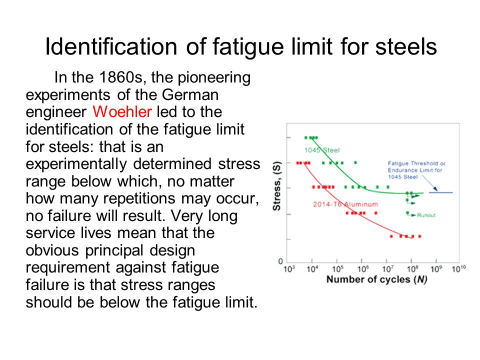 Identification of fatigue limit for steels In the 1860s, the pioneering experiments of the German engineer Woehler led to the identification of the fa