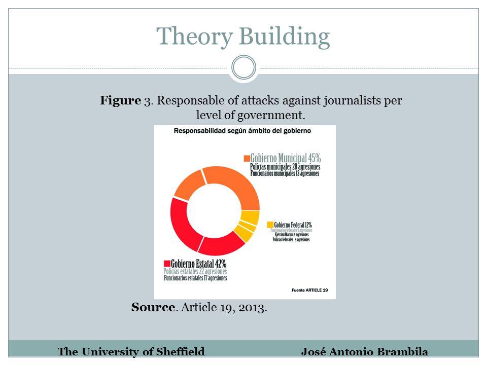 Theory Building The University of Sheffield José Antonio Brambila Figure 3.