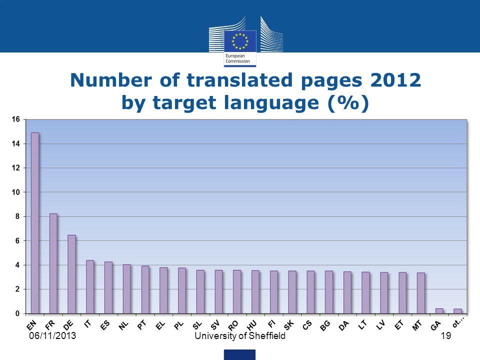 06/11/2013University of Sheffield18 Language of original documents (%) English French Others German