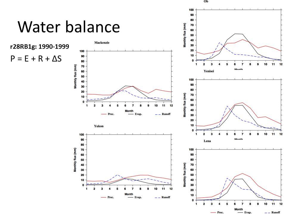 Water balance P = E + R + ΔS r28RB1g: 1990-1999