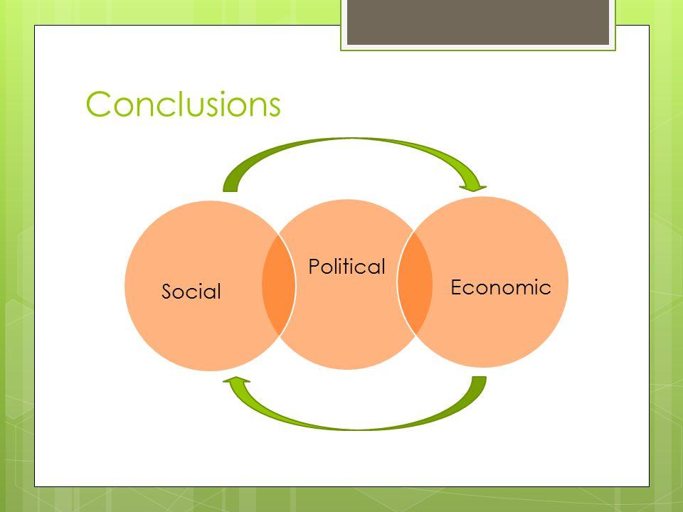 Conclusions Political EconomicSocial