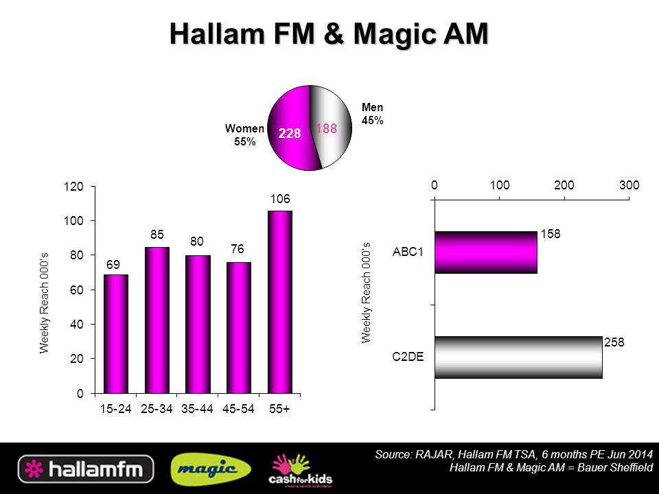 Hallam FM & Magic AM Weekly Reach 000's 228 188 Source: RAJAR, Hallam FM TSA, 6 months PE Jun 2014 Hallam FM & Magic AM = Bauer Sheffield