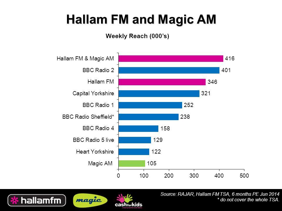 Hallam FM and Magic AM Weekly Reach (000's) Source: RAJAR, Hallam FM TSA, 6 months PE Jun 2014 * do not cover the whole TSA.