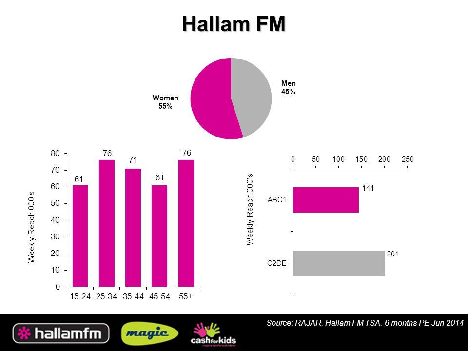 Hallam FM Weekly Reach 000's Source: RAJAR, Hallam FM TSA, 6 months PE Jun 2014