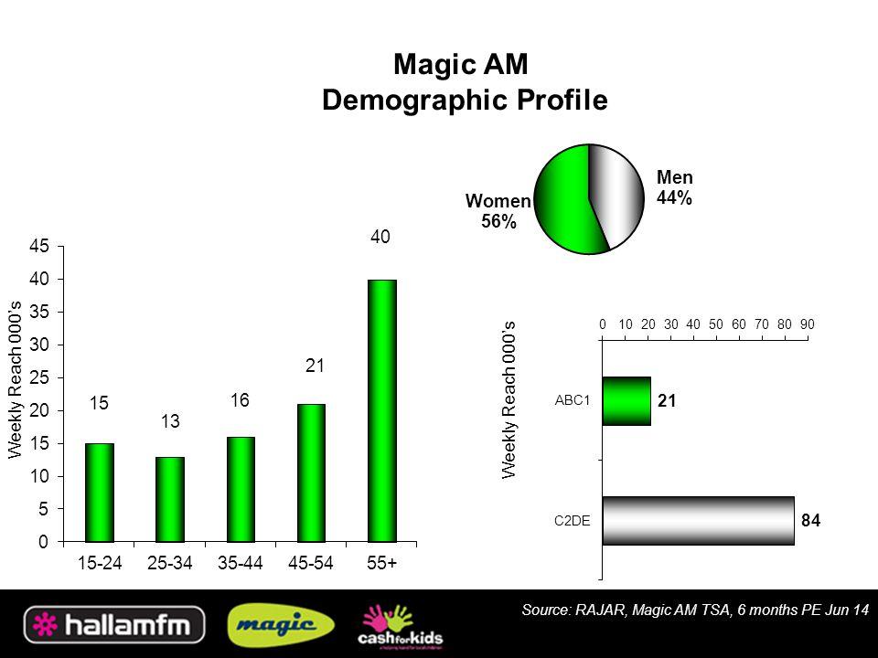 Magic AM Demographic Profile Weekly Reach 000's Source: RAJAR, Magic AM TSA, 6 months PE Jun 14