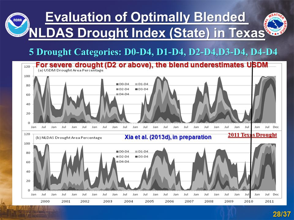 Evaluation of Optimally Blended NLDAS Drought Index (State) in Texas 28/37 5 Drought Categories: D0-D4, D1-D4, D2-D4,D3-D4, D4-D4 Xia et al.