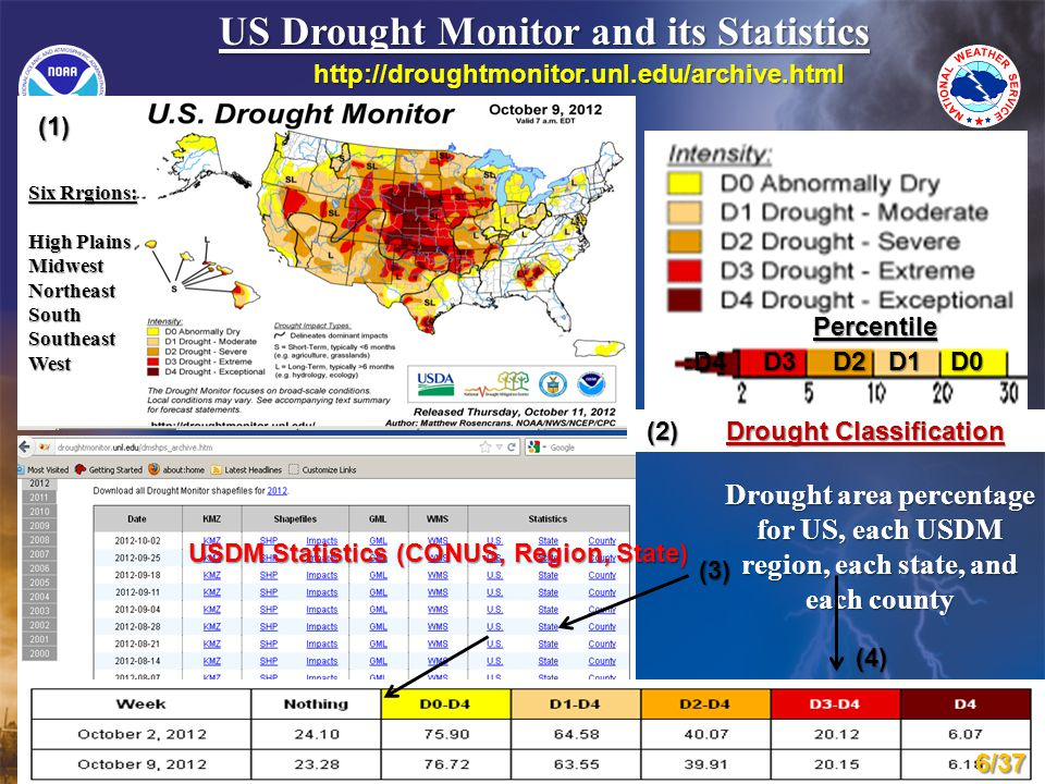 US Drought Monitor and its Statistics Percentile Drought area percentage for US, each USDM region, each state, and each county 6/37 Drought Classification Drought Classification (1) (2) (3) (4) Percentile D4 D3 D2 D1 D0 USDM Statistics (CONUS, Region, State) Six Rrgions: High Plains MidwestNortheastSouthSoutheastWest http://droughtmonitor.unl.edu/archive.html