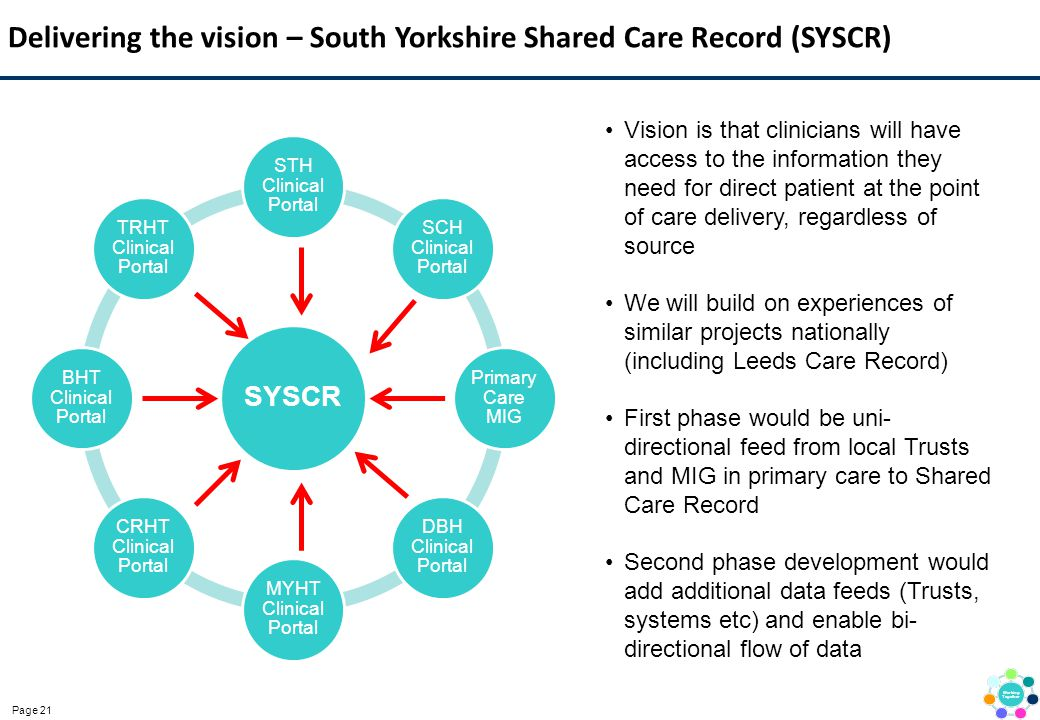Page 21 Delivering the vision – South Yorkshire Shared Care Record (SYSCR) SYSCR STH Clinical Portal SCH Clinical Portal Primary Care MIG DBH Clinical