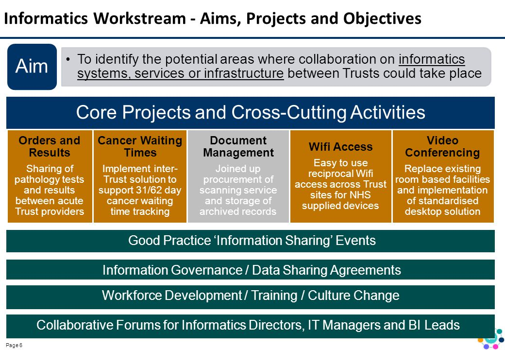 Page 6 Informatics Workstream - Aims, Projects and Objectives Core Projects and Cross-Cutting Activities Orders and Results Sharing of pathology tests