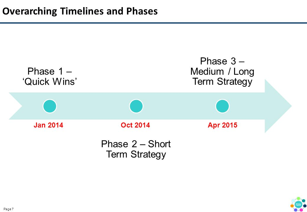 Page 7 Overarching Timelines and Phases Phase 1 – 'Quick Wins' Phase 2 – Short Term Strategy Phase 3 – Medium / Long Term Strategy Jan 2014Oct 2014Apr