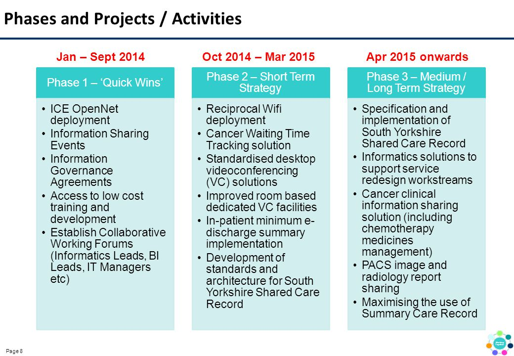 Page 8 Phases and Projects / Activities Phase 1 – 'Quick Wins' ICE OpenNet deployment Information Sharing Events Information Governance Agreements Acc