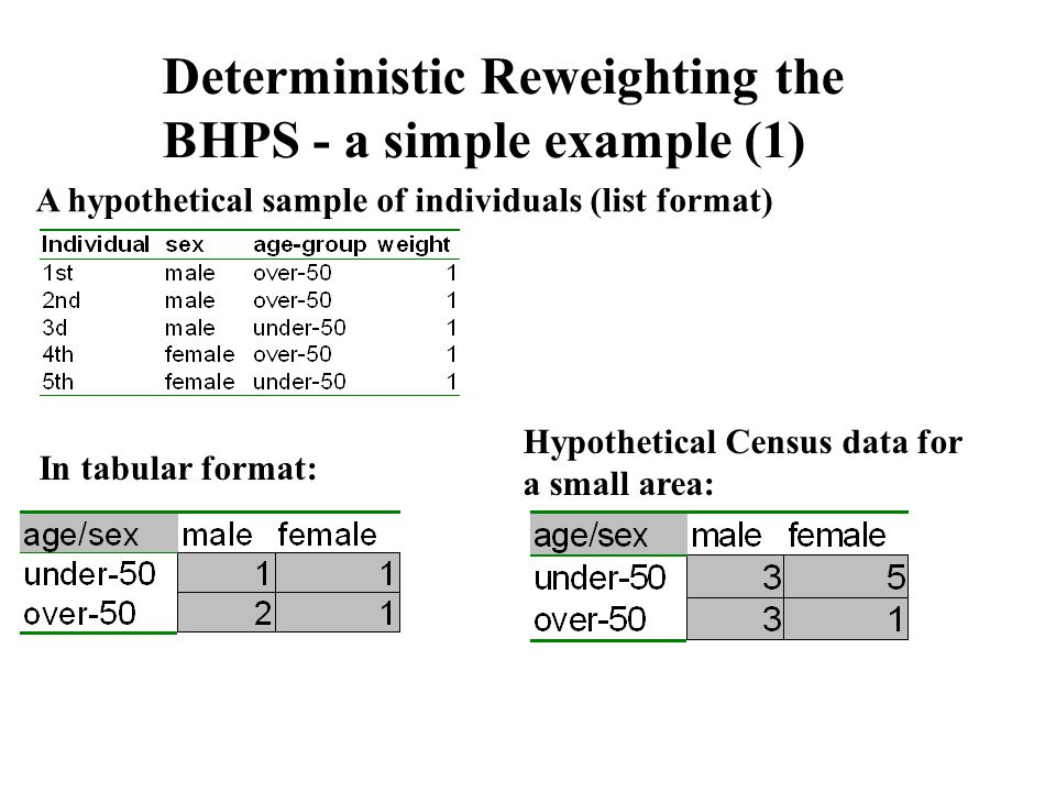 Deterministic Reweighting the BHPS - a simple example (1) A hypothetical sample of individuals (list format) In tabular format: Hypothetical Census data for a small area: