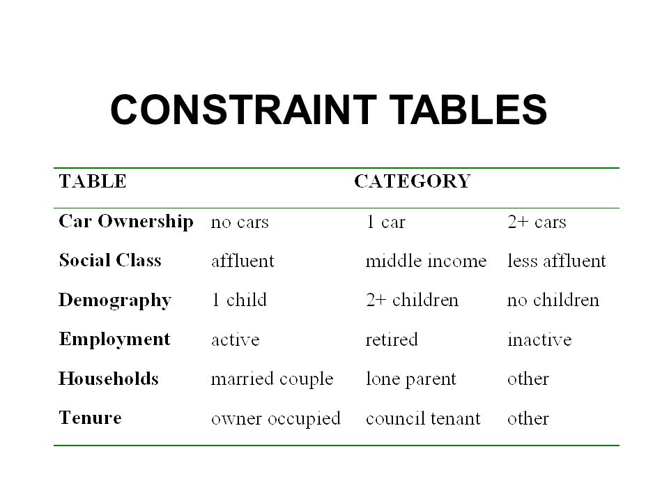 CONSTRAINT TABLES
