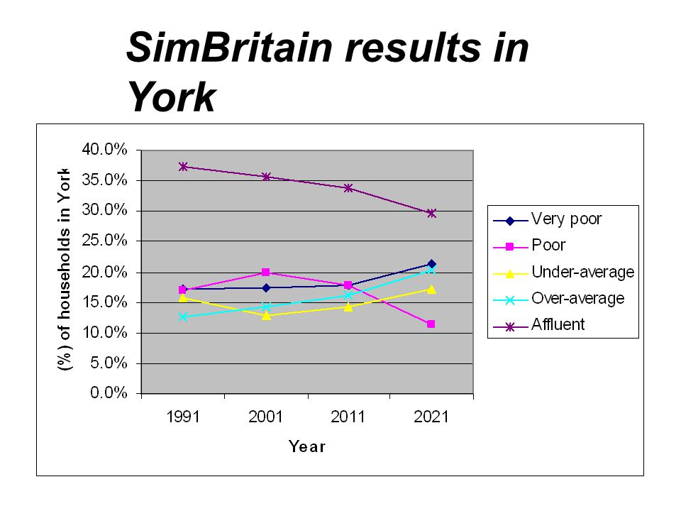 SimBritain results in York