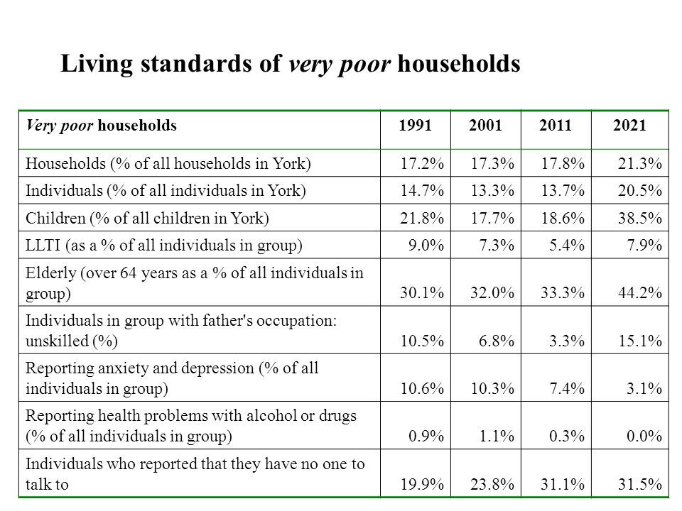Very poor households1991200120112021 Households (% of all households in York)17.2%17.3%17.8%21.3% Individuals (% of all individuals in York)14.7%13.3%13.7%20.5% Children (% of all children in York)21.8%17.7%18.6%38.5% LLTI (as a % of all individuals in group)9.0%7.3%5.4%7.9% Elderly (over 64 years as a % of all individuals in group)30.1%32.0%33.3%44.2% Individuals in group with father s occupation: unskilled (%)10.5%6.8%3.3%15.1% Reporting anxiety and depression (% of all individuals in group)10.6%10.3%7.4%3.1% Reporting health problems with alcohol or drugs (% of all individuals in group)0.9%1.1%0.3%0.0% Individuals who reported that they have no one to talk to19.9%23.8%31.1%31.5% Living standards of very poor households