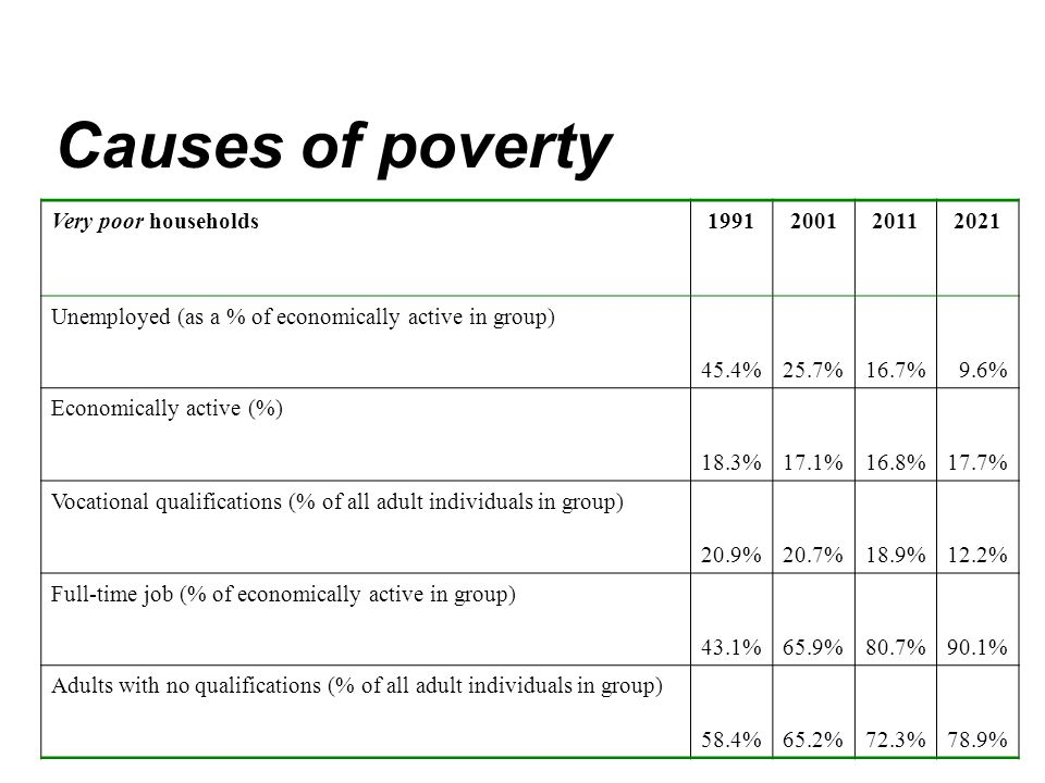 Causes of poverty Very poor households1991200120112021 Unemployed (as a % of economically active in group) 45.4%25.7%16.7%9.6% Economically active (%) 18.3%17.1%16.8%17.7% Vocational qualifications (% of all adult individuals in group) 20.9%20.7%18.9%12.2% Full-time job (% of economically active in group) 43.1%65.9%80.7%90.1% Adults with no qualifications (% of all adult individuals in group) 58.4%65.2%72.3%78.9%