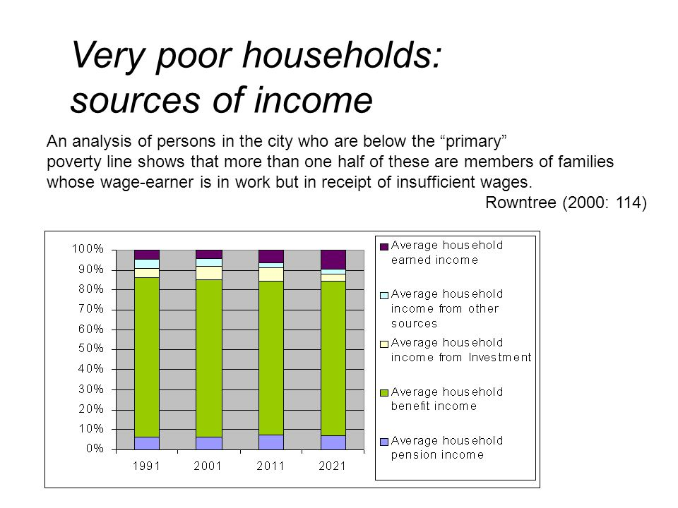 Very poor households: sources of income An analysis of persons in the city who are below the primary poverty line shows that more than one half of these are members of families whose wage-earner is in work but in receipt of insufficient wages.