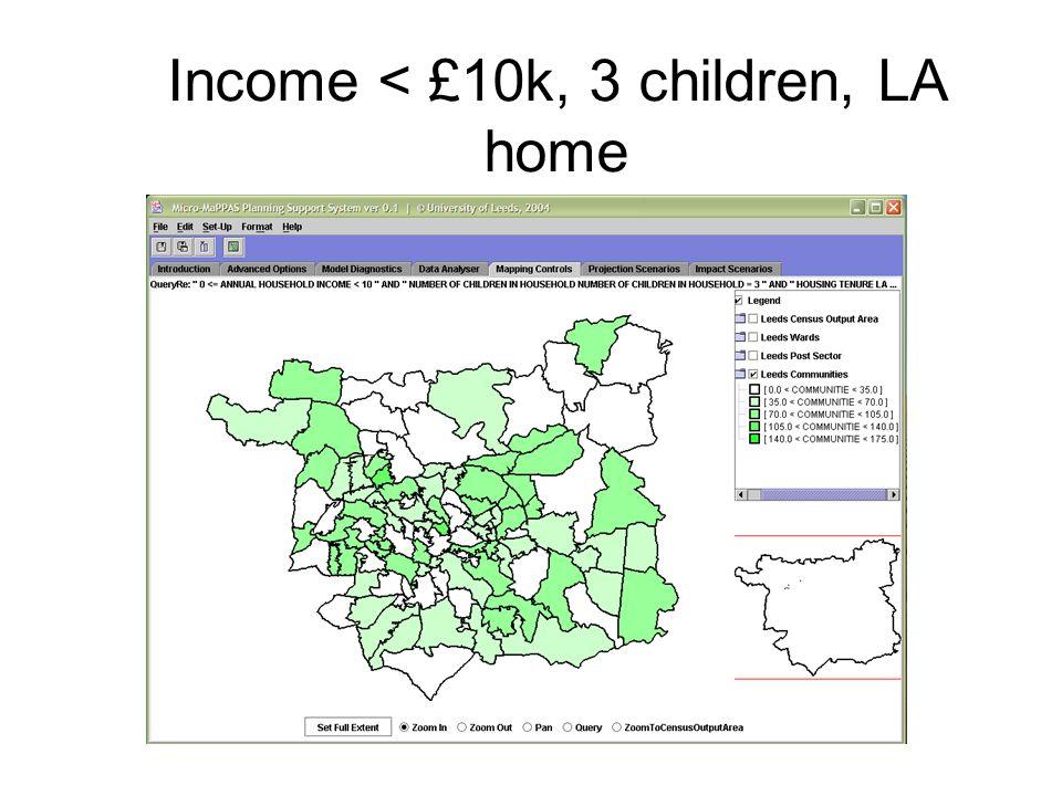 Income < £10k, 3 children, LA home