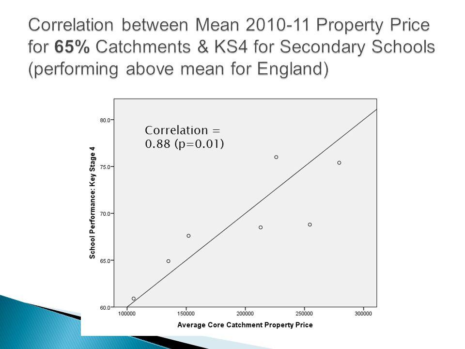 Correlation = 0.88 (p=0.01)