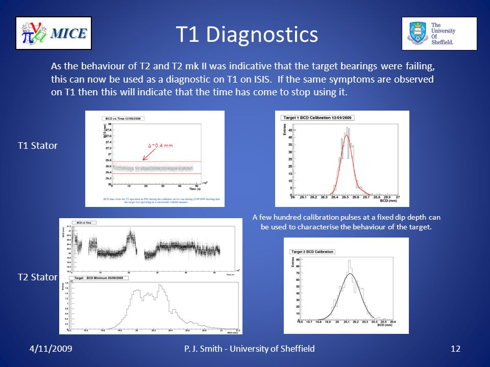 MICE T1 Diagnostics 4/11/2009P. J. Smith - University of Sheffield12 As the behaviour of T2 and T2 mk II was indicative that the target bearings were