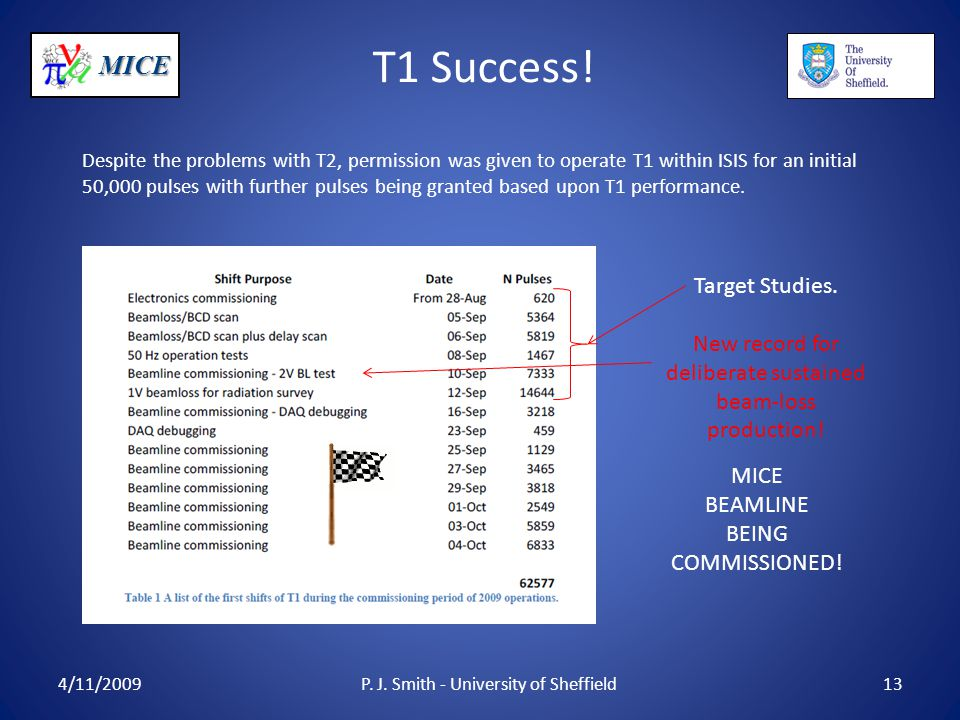 MICE T1 Success! 4/11/2009P. J. Smith - University of Sheffield13 Despite the problems with T2, permission was given to operate T1 within ISIS for an
