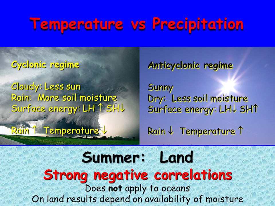 Anticyclonic regime Sunny Dry: Less soil moisture Surface energy: LH  SH  Rain  Temperature  Anticyclonic regime Sunny Dry: Less soil moisture Surface energy: LH  SH  Rain  Temperature  Summer: Land Strong negative correlations Does not apply to oceans On land results depend on availability of moisture Temperature vs Precipitation Cyclonic regime Cloudy: Less sun Rain: More soil moisture Surface energy: LH  SH  Rain  Temperature  Cyclonic regime Cloudy: Less sun Rain: More soil moisture Surface energy: LH  SH  Rain  Temperature 