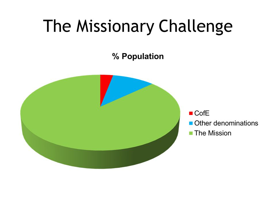 The Missionary Challenge