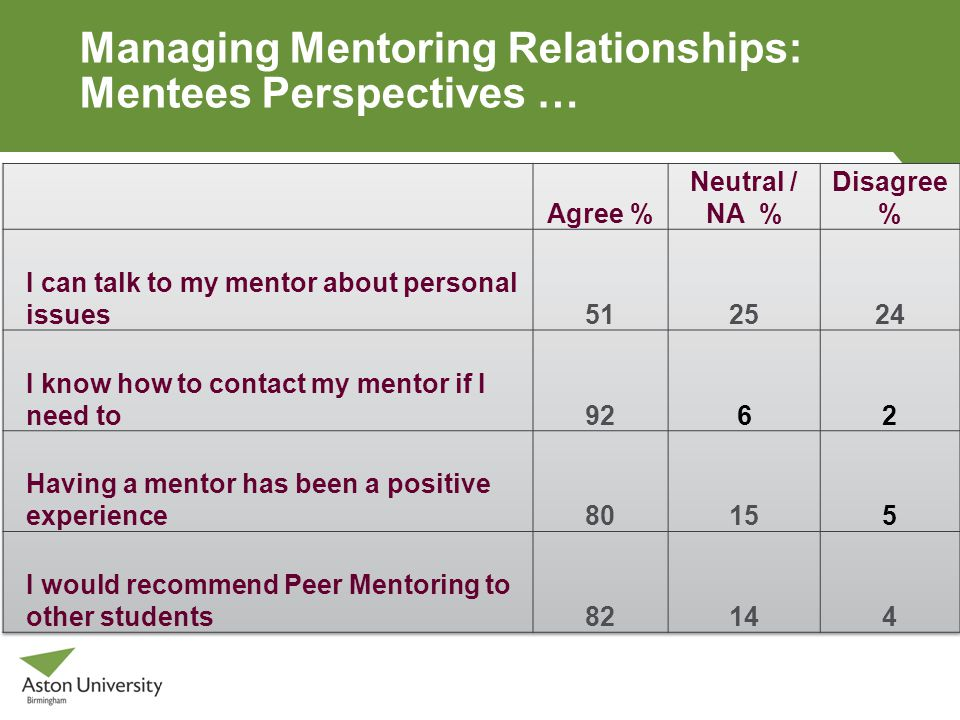 Managing Mentoring Relationships: Mentees Perspectives …