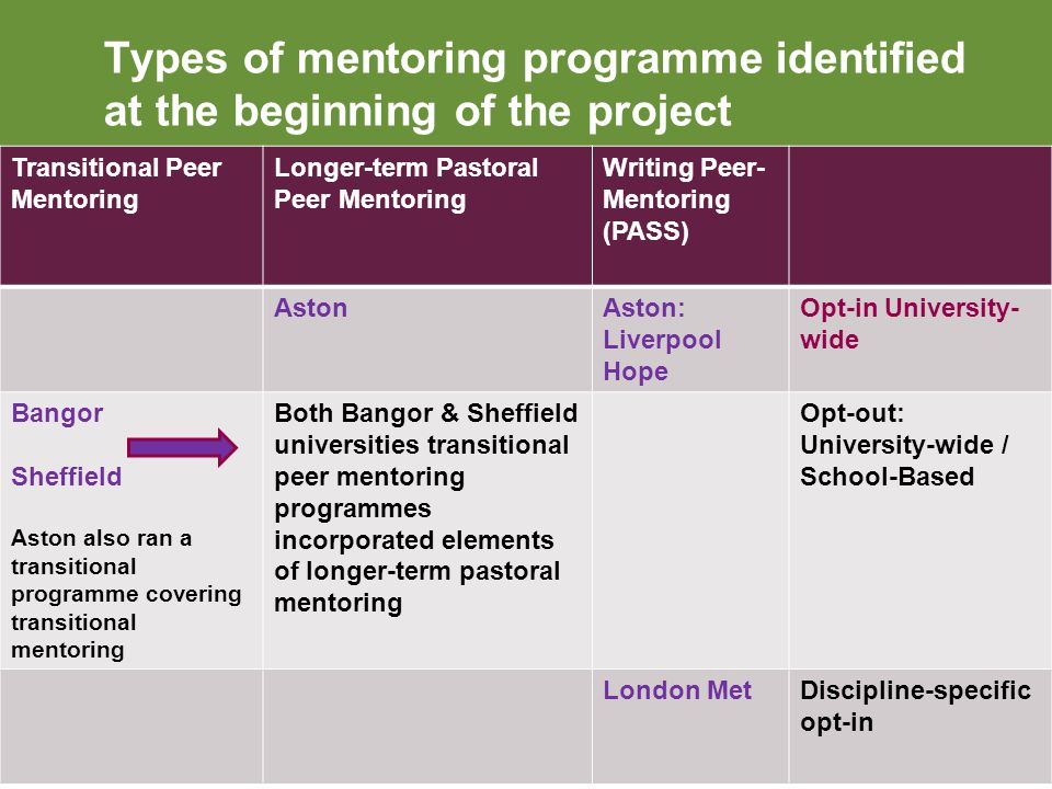 Types of mentoring programme identified at the beginning of the project Transitional Peer Mentoring Longer-term Pastoral Peer Mentoring Writing Peer- Mentoring (PASS) AstonAston: Liverpool Hope Opt-in University- wide Bangor Sheffield Aston also ran a transitional programme covering transitional mentoring Both Bangor & Sheffield universities transitional peer mentoring programmes incorporated elements of longer-term pastoral mentoring Opt-out: University-wide / School-Based London MetDiscipline-specific opt-in