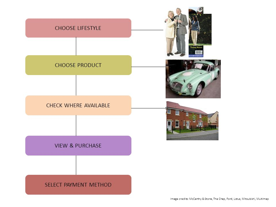 CHOOSE LIFESTYLE CHOOSE PRODUCT CHECK WHERE AVAILABLE VIEW & PURCHASE SELECT PAYMENT METHOD Image credits: McCarthy & Stone, The Chap, Ford, Lotus, Mi
