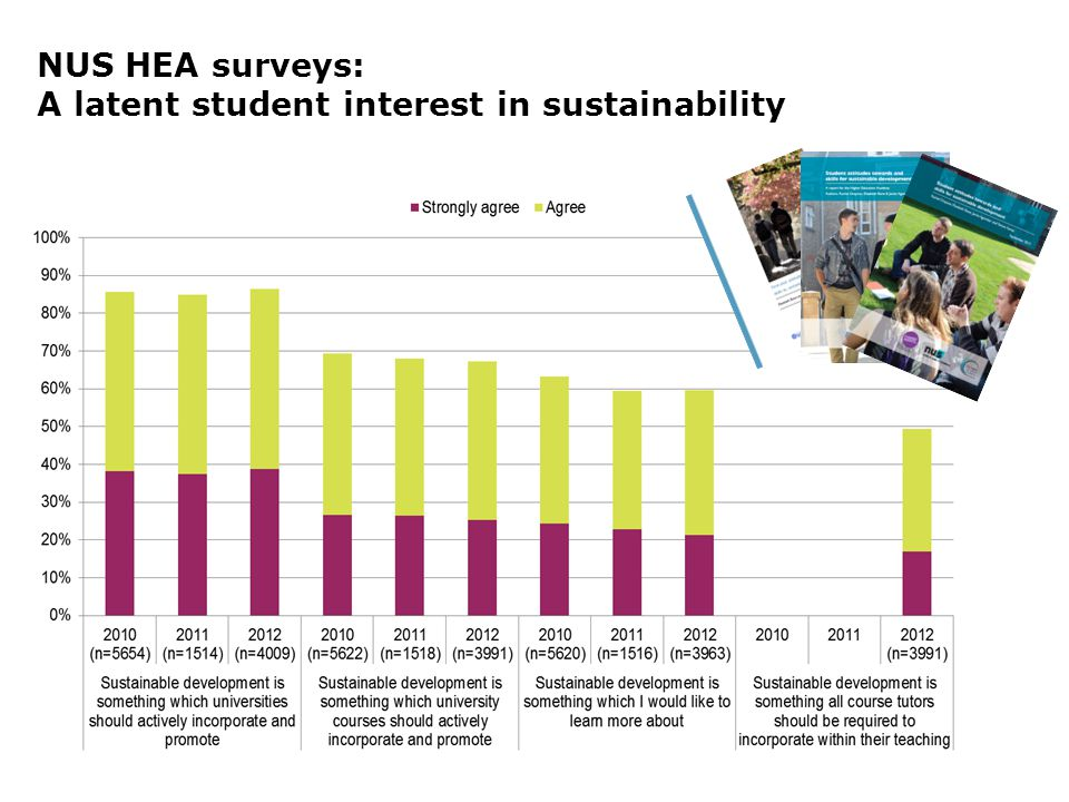 NUS HEA surveys: A latent student interest in sustainability