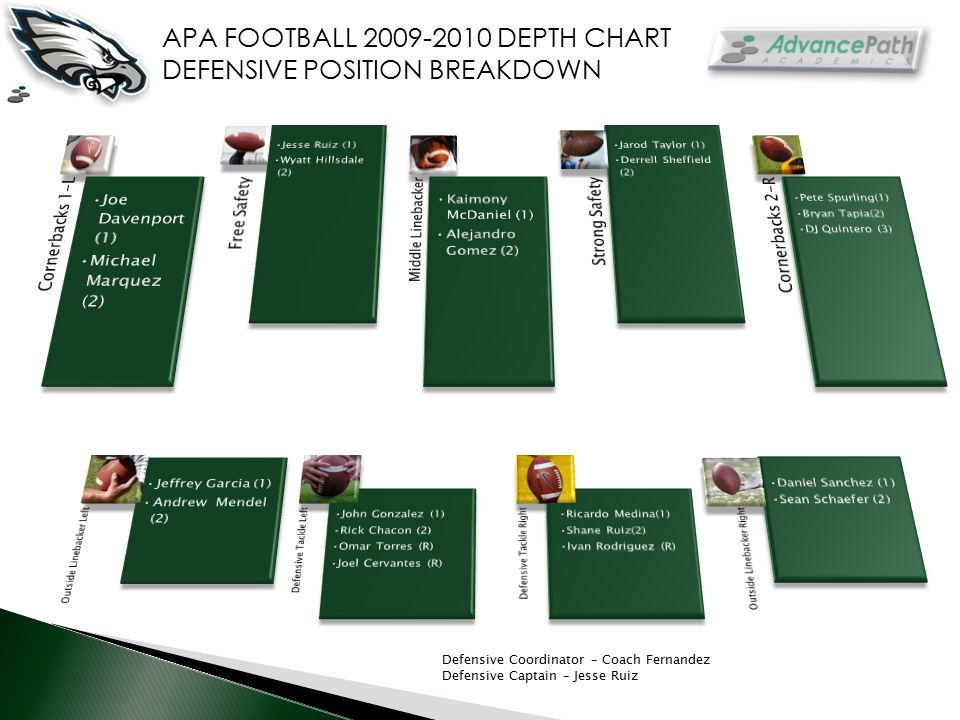 APA FOOTBALL 2009-2010 DEPTH CHART DEFENSIVE POSITION BREAKDOWN Defensive Coordinator – Coach Fernandez Defensive Captain – Jesse Ruiz